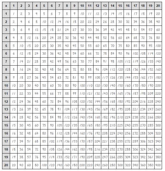 multiplication chart 1-100 HD Wallpapers Download Free ...