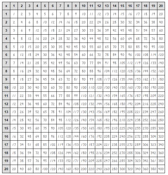 Falcon Hill Math Multiplication Chart Math Tutorials Math Formulas
