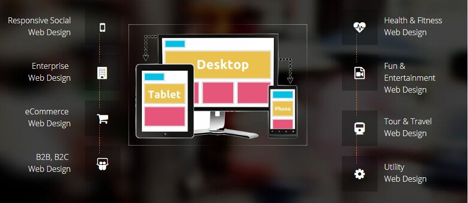 Primary Things To Consider When Choosing A Web Design Company Web Design Services Web Design Web Design Company