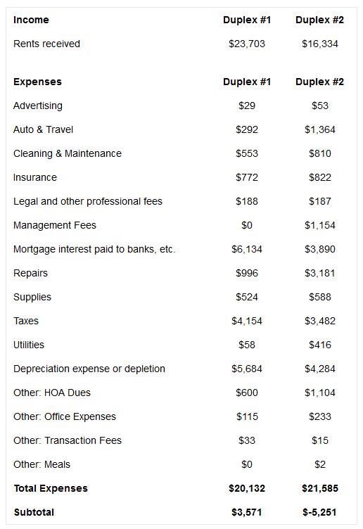Our 2013 Rental ProfitLoss Statement Schedule E – Schedule E Worksheet