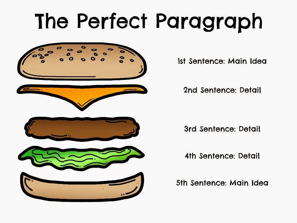 parts of an essay hamburger Five paragraph essay when you think of a 5 paragraph essay, think of a hamburger each team will get a stack of cards that have different parts of an essay.