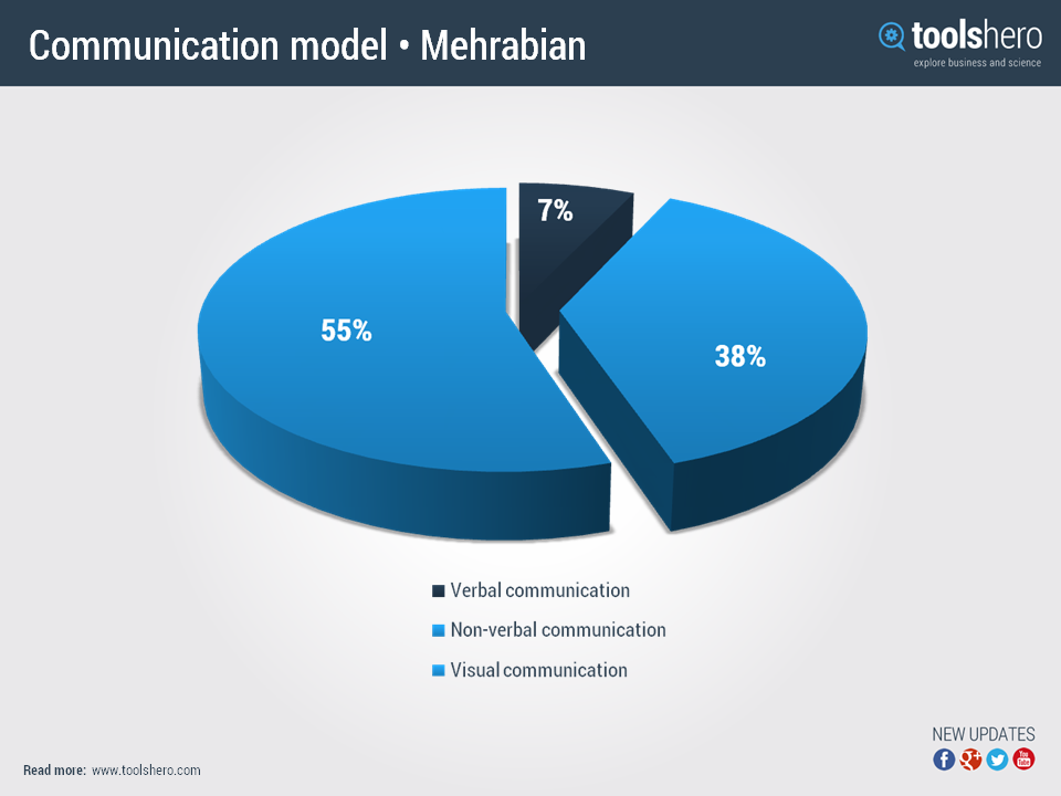 Linear Model of Communication: Definition & Examples ...