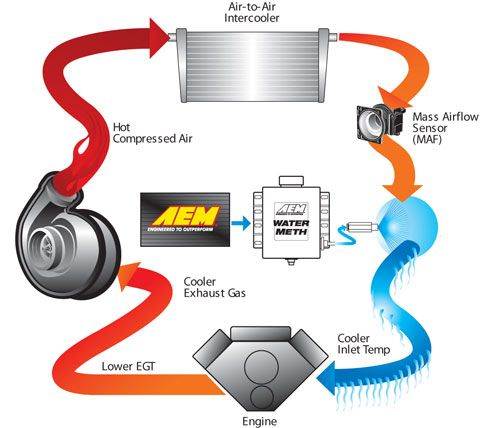 Water Cooled Turbo Water Injection Garrett Turbo Turbo Water Cooling