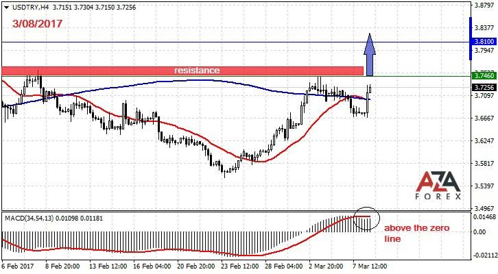 Trading Strategy And Signals For The Currency Pair Usdtry 3 8 2017