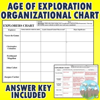Age of Exploration Exploreru0027s Organizational Chart Ages - organizational chart