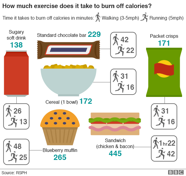 What if calorie labels told you how many minutes it would ...