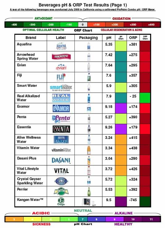 This chart show both Ph and ORP levels in several different types of waters, sodas and sports drinks to find out more about why this is important go to: http://www.thealkalineadvantage.com/alkaline-water/ph-and-orp/