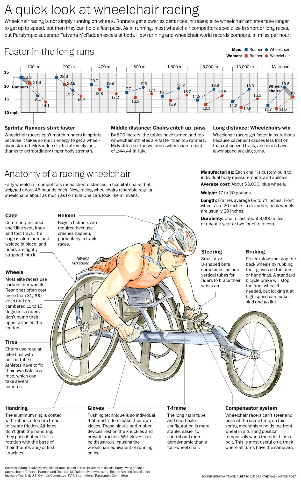 Paralympic design Draft Mistral racing wheelchairs Wheelchair racing Pinterest