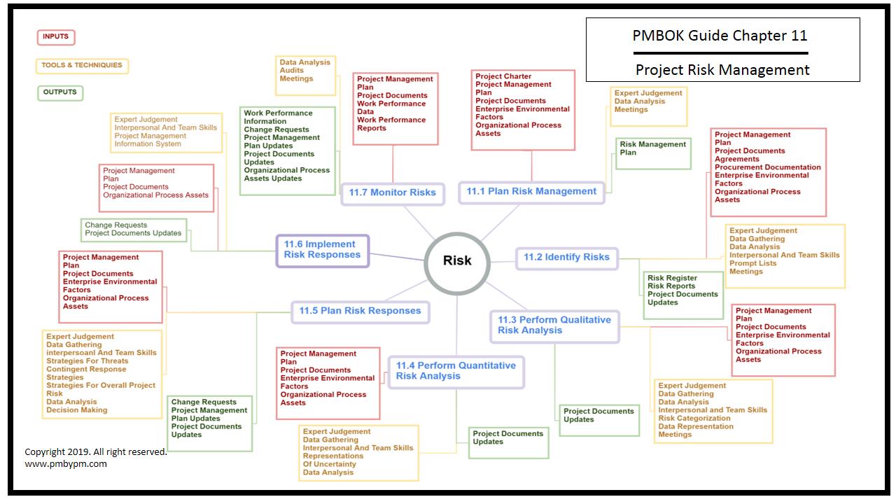 Pmp Mind Map Project Risk Management Project Risk Management Risk Management Mind Map