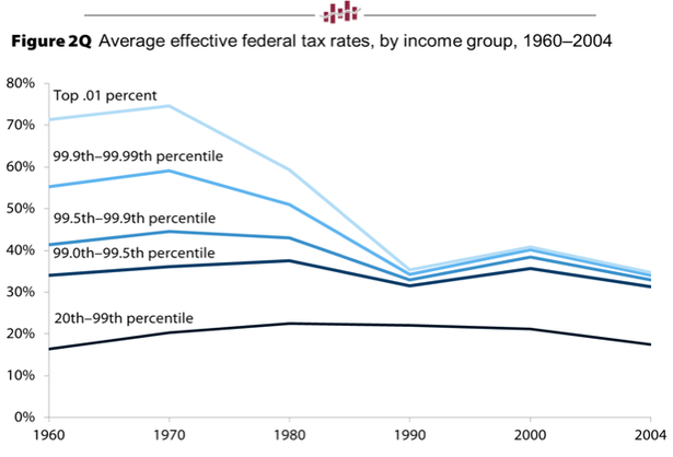 A Giant Statistical RoundUp Of The Income Inequality Crisis In