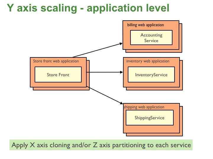 Microservices Architecture Pattern Data Services Accounting