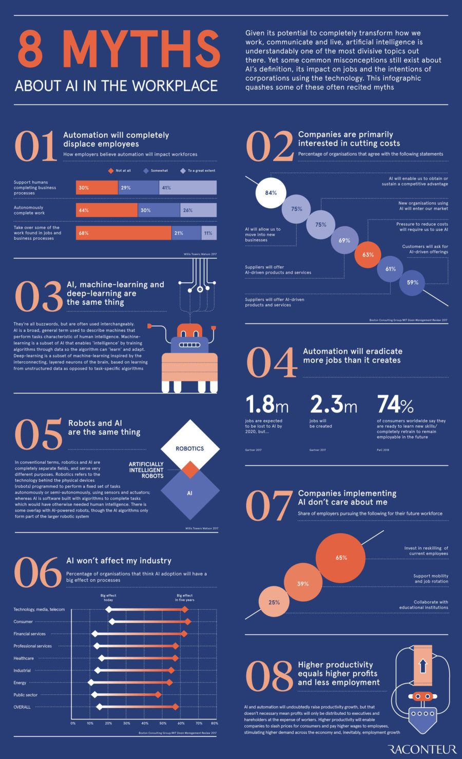 Some myths about AI's definition (impact on jobs and the