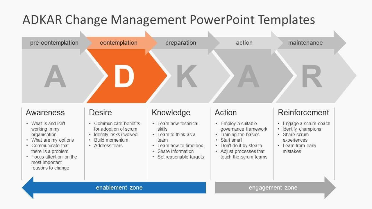 The charming Adkar Change Management Plan Template Plans