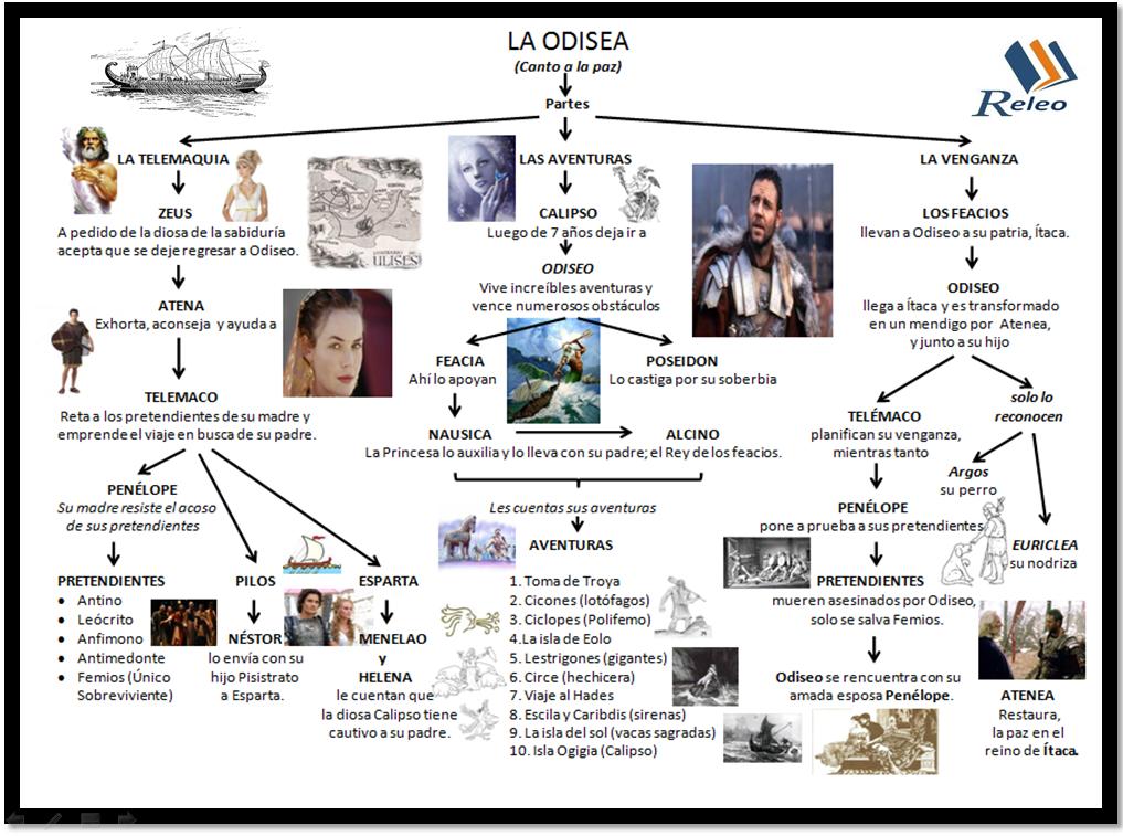 Releo En Red La Odisea Literatura Griega Enseñanza De La Literatura La Odisea