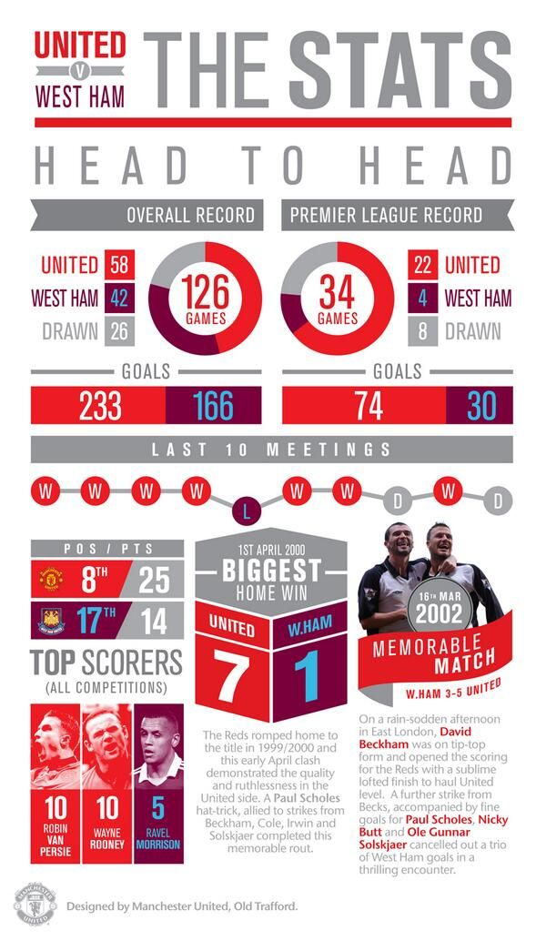 Mu Vs Westham Game Stats The Unit Manchester United Premier League