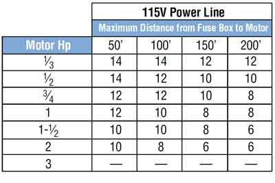 Color code for residential wire how to match size and circuit breaker also rh pinterest