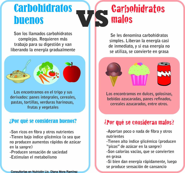 Pin De Diana Mora En Healthy Ways Carbohidratos Buenos Carbohidratos Alimentos Con Carbohidratos