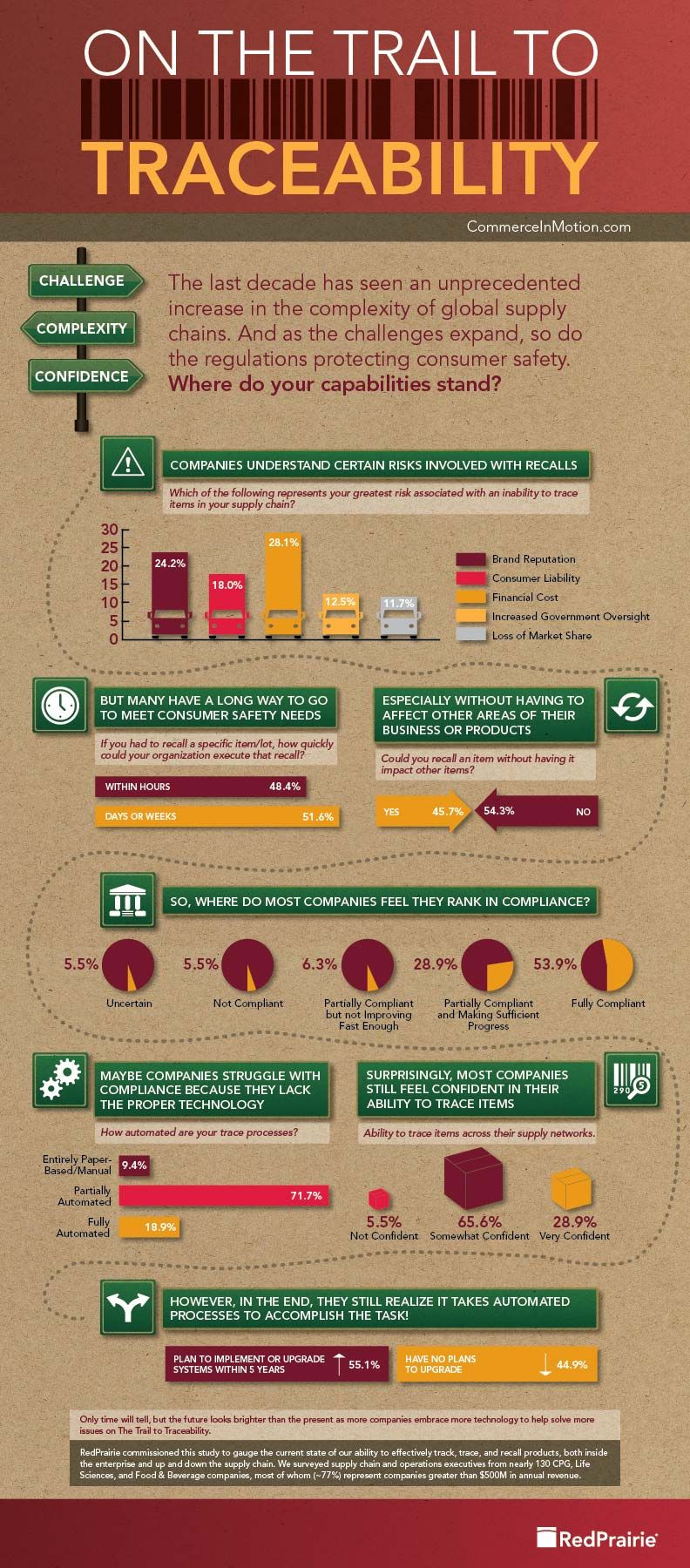 on the trail to traceability infographic supplychain jsiglobal [ 792 x 1800 Pixel ]