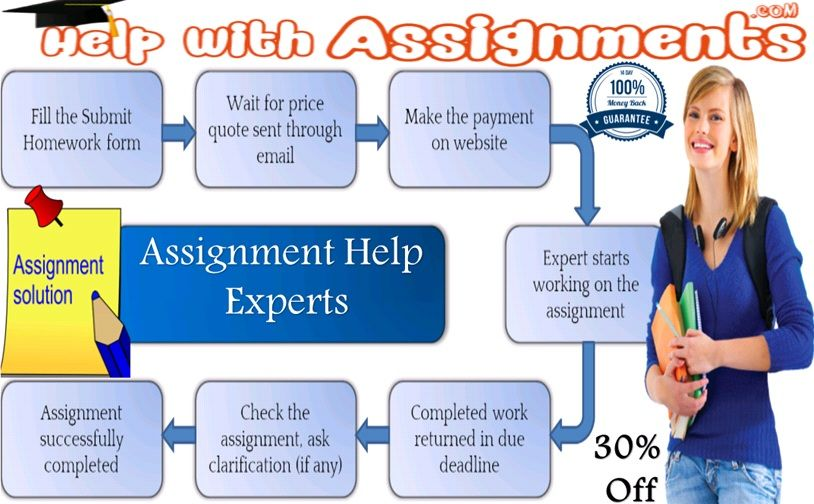 Help_with_Assignments is a famous academic portal that