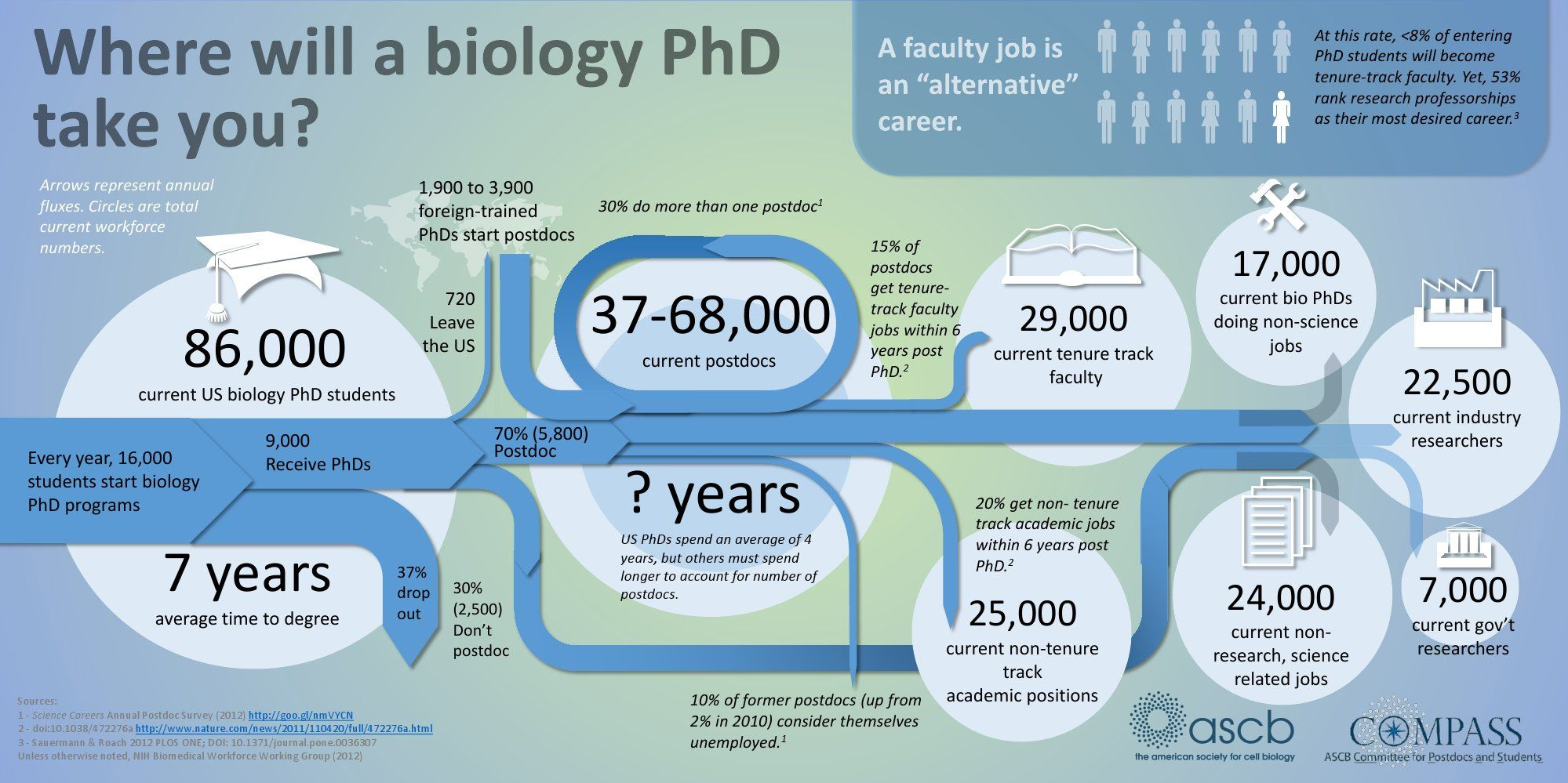love life of a Phd student? zero