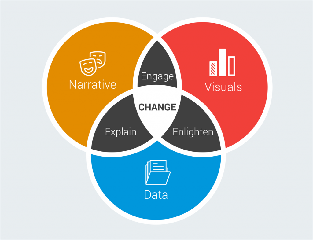 5 data storytelling tips for creating more persuasive charts and 5 data storytelling tips for creating more persuasive charts and graphs digitalstorytelling pooptronica