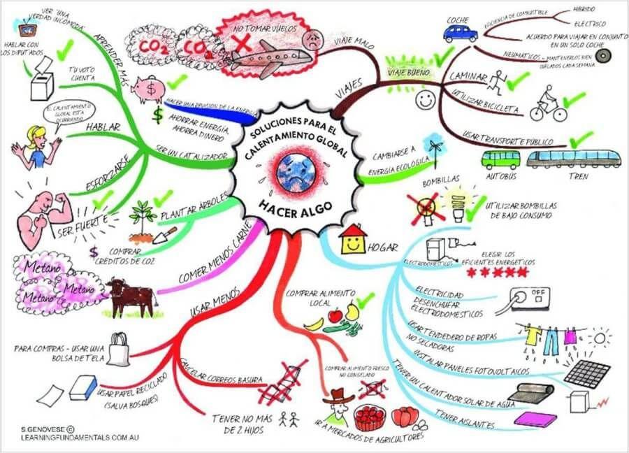 Qué Es Un Mapa Mental Cómo Hacerlos Con Ejemplos Global Warming Mind Map Ielts Writing