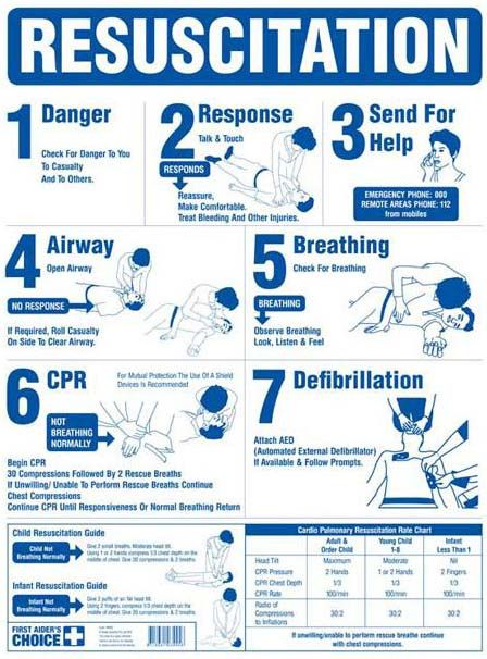 Sandiegosigns Comlife Saving Pool Sign How To Perform Cpr Cpr Classes Workplace Safety Tips First aid and cpr worksheet answers