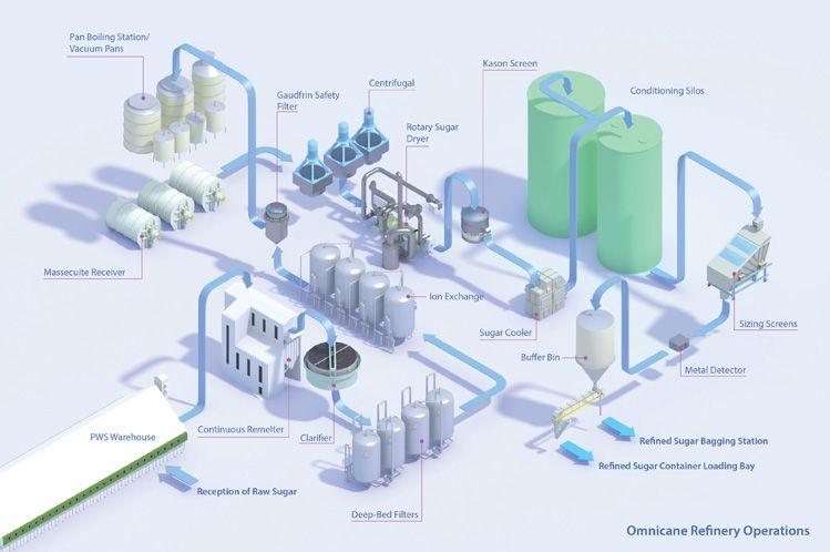 Cane Sugar Refinery Flowchart Armature City Pinterest Process