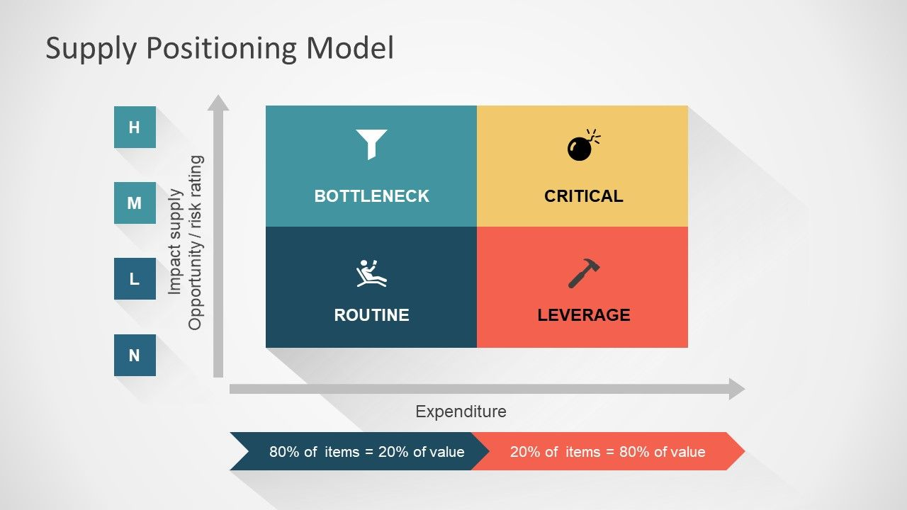 Supply Positioning Model Powerpoint Template Templates