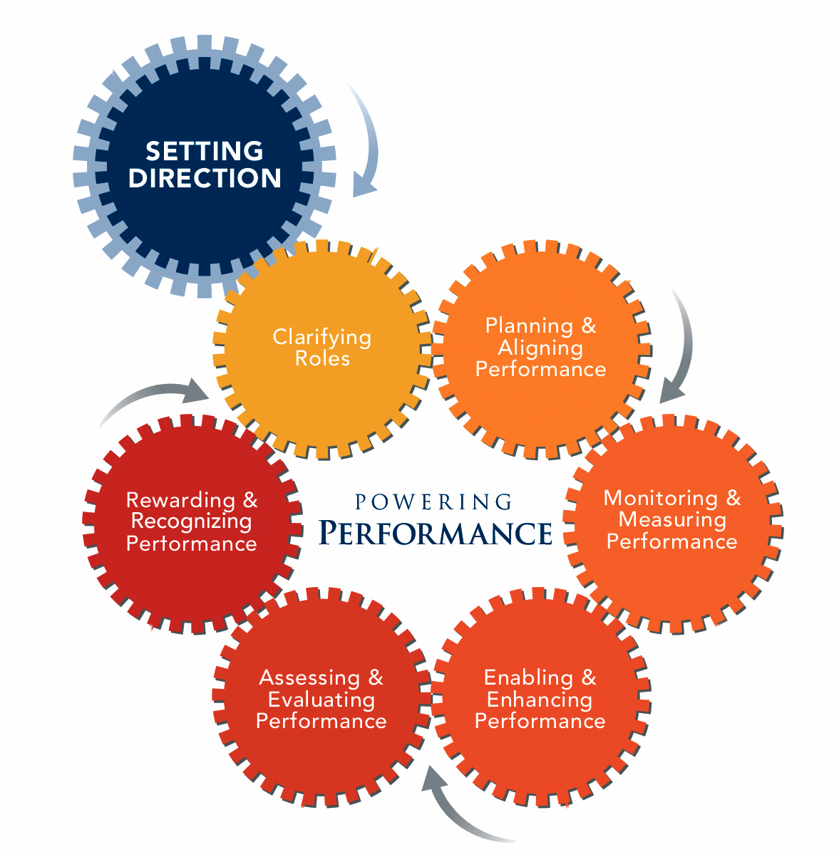 PilatS Performance Management Model Pilat Does Not Promote Any