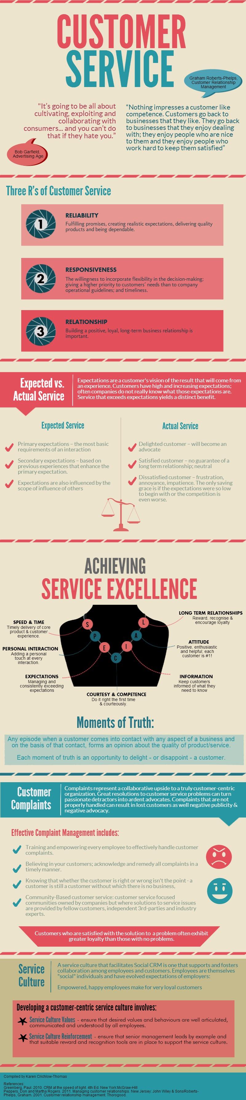 customer service job description%0A Key concepts related to Customer Service