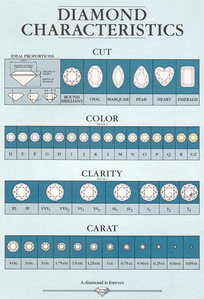 http\/\/wwwlisterjewelry\/images\/diamond-factsjpg Diamond - sample diamond chart