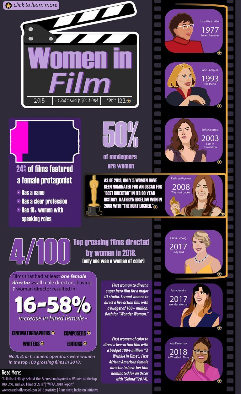 The Truth Behind Women In Film  Daily InfographicDaily Infographic