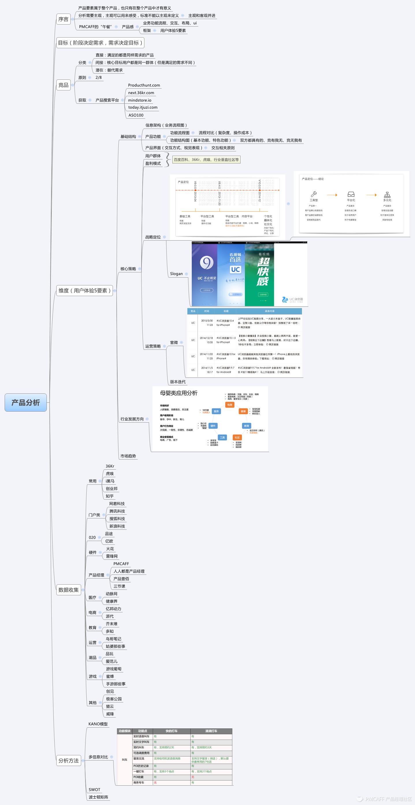 产品分析.png