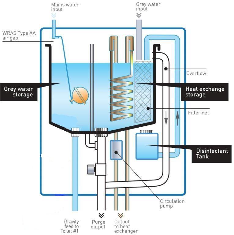 Greywater Wiki Commons Szukaj W Google Ideal Boilers Gas