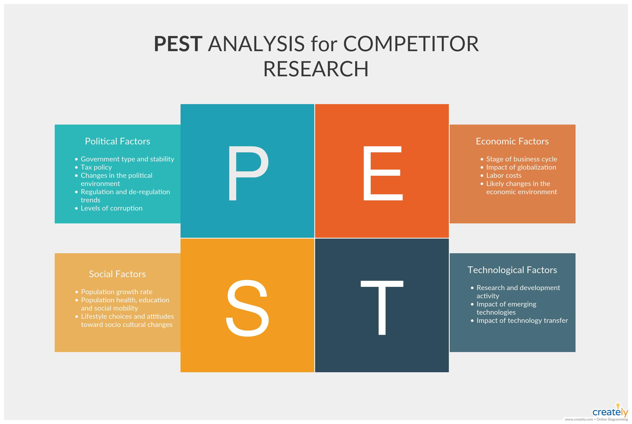 36 Pest Analysis Templates Ideas In 2021 Macro Environmental Factors Analysis New Directions