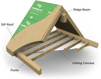Structural Insulated Roof Panels Google Search