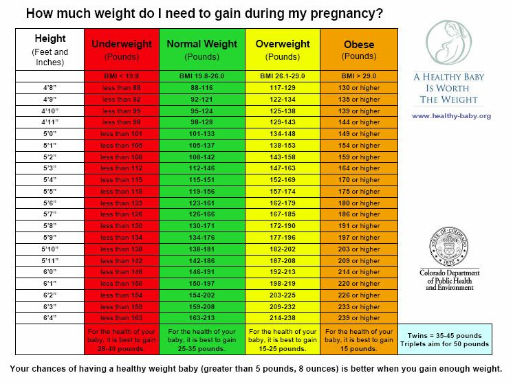 Great chart to use when trying figure out  healthy weight for your pregnancy also gain eating pinterest rh