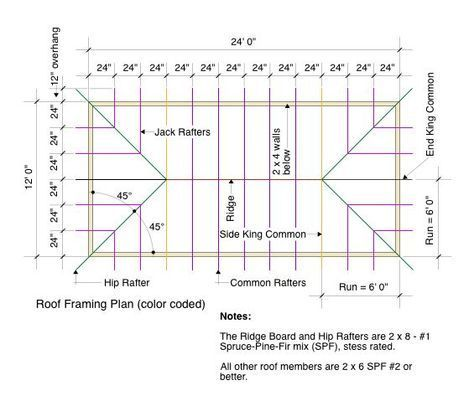 Roof Framing Plan Color Coded Roofingextension Roof Framing Mansard Roof Roof Truss Design