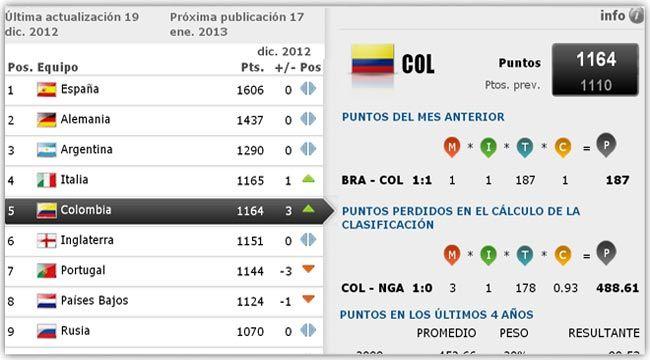 Selección Colombia, quinta del mundo y equipo destacado del año