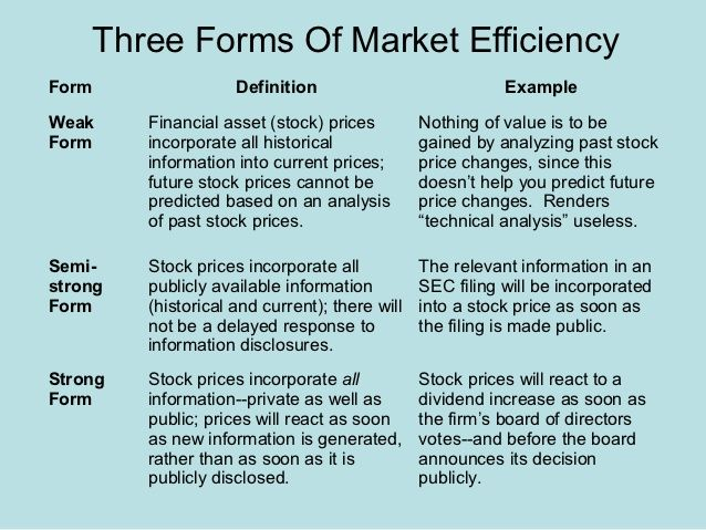 Three forms of Market Efficiency Securities \ Investments - what is an analysis