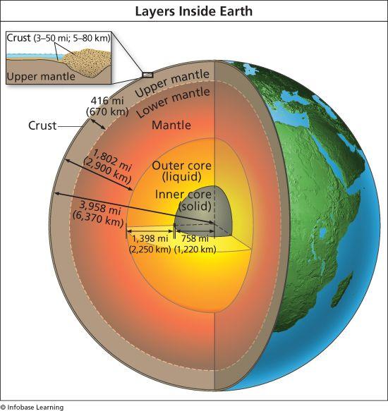 Inside Earth Diagram Electrical Wiring Diagram