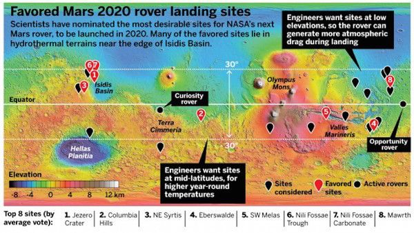 awesome Doable touchdown websites for Mars 2020 Rover narrowed all the best way down to eight locations Check more at http://worldnewss.net/doable-touchdown-websites-for-mars-2020-rover-narrowed-all-the-best-way-down-to-eight-locations/
