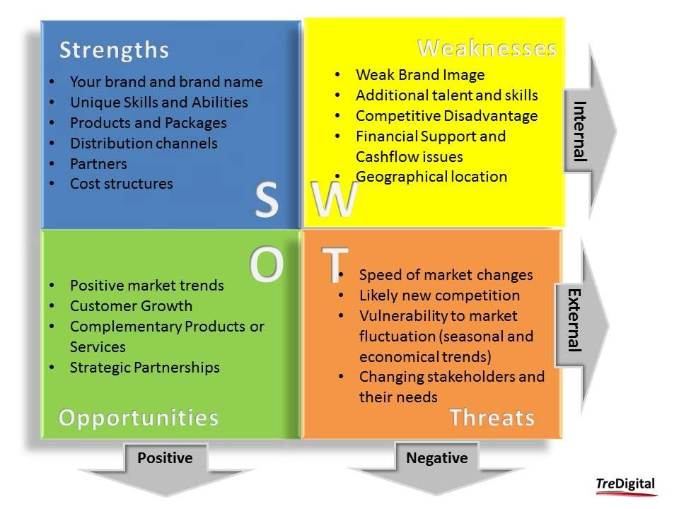 trade show swot Running a swot analysis can help you anticipate challenges to running your  event, so you can plan effectively to make it a success.