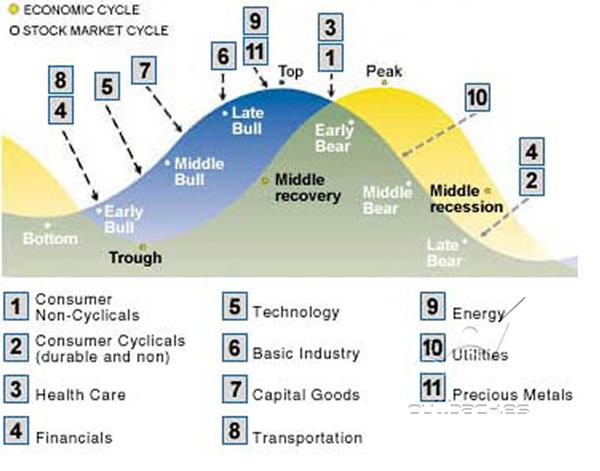 Invertir en bolsa en el medio plazo. Los ciclos de los mercados.