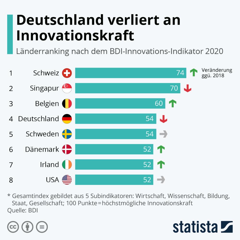Infografik Deutschland verliert an Innovationskraft in