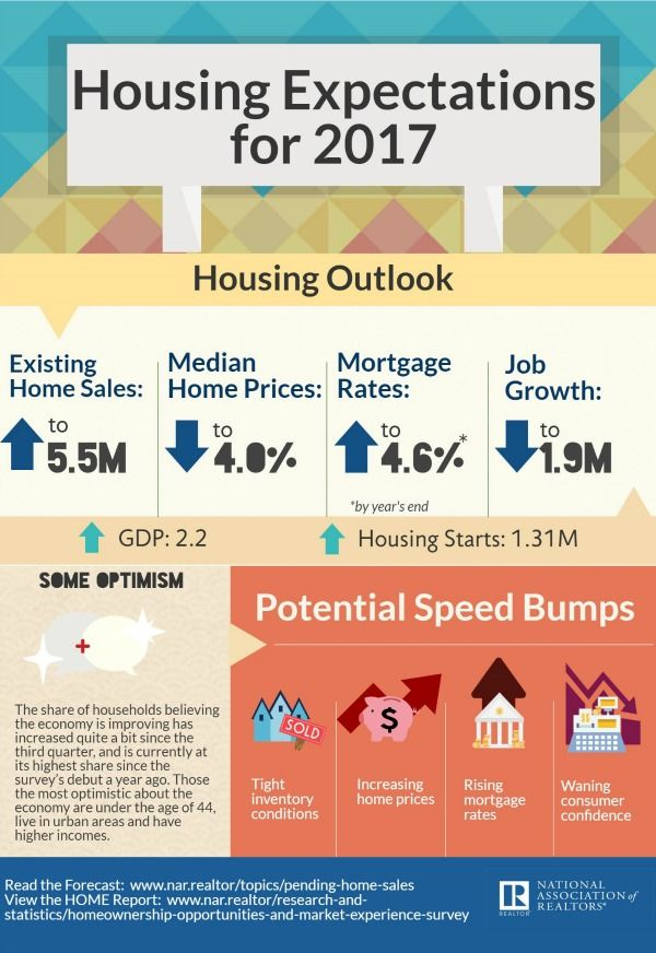 Housing Expectations for 2017 Infographic Real Estate News - real estate business plan