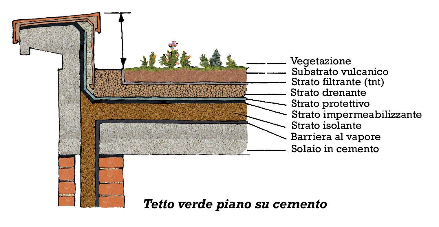Costruire Tetto In Cemento pin su roofs