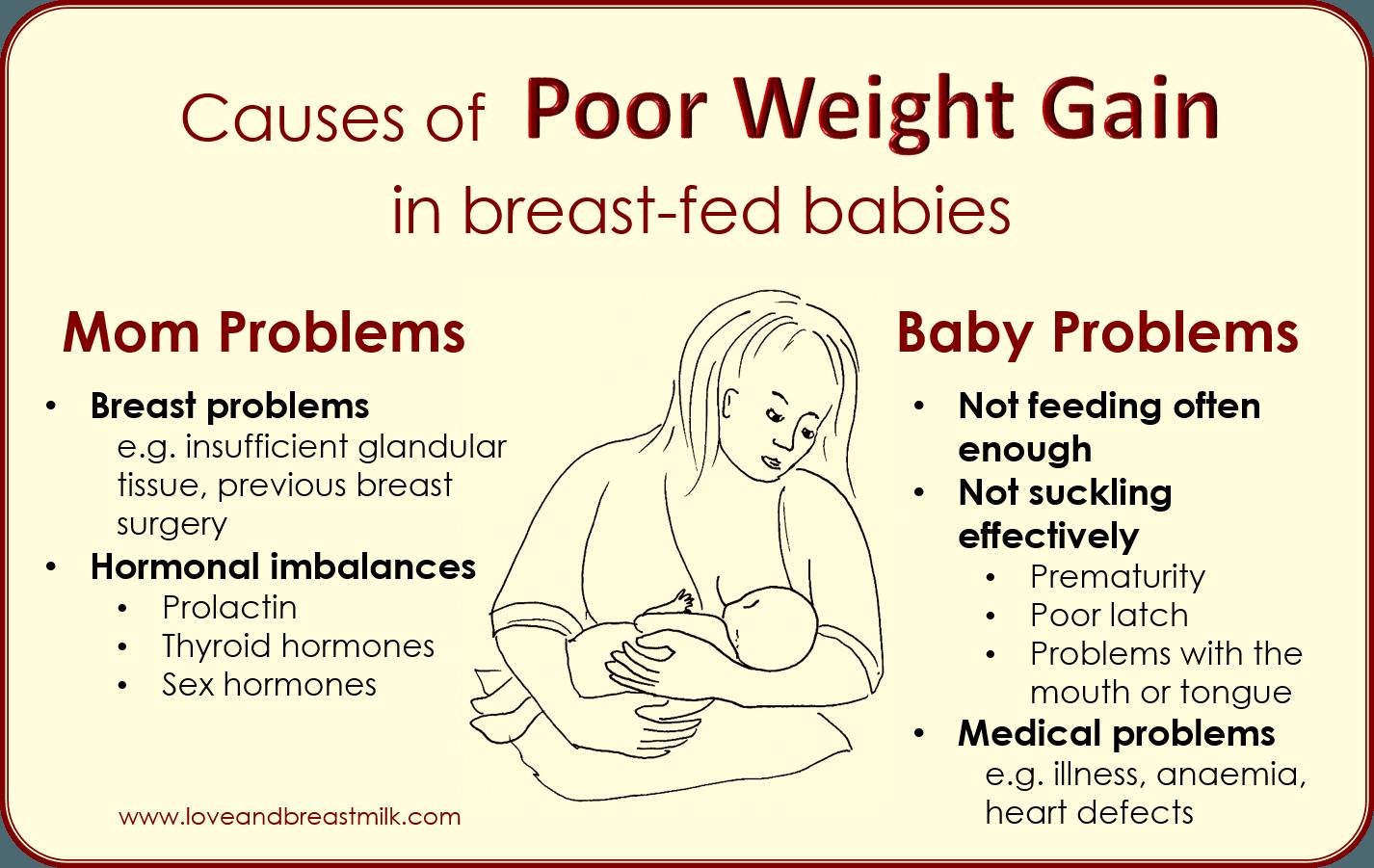 Pin on Breastfeeding problems