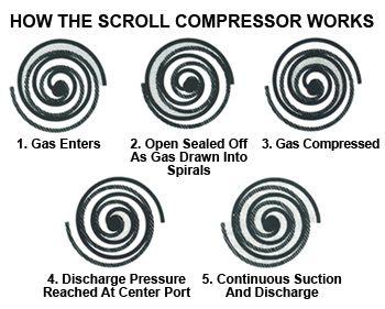 Scroll compressor Copeland compressor Cheras, Kuala Lumpur